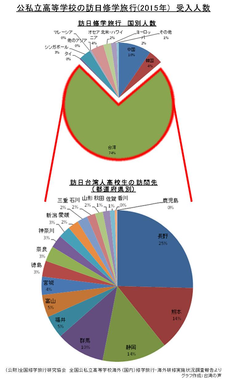 【長野県を例として】修学旅行を通した日台交流における地方行政
